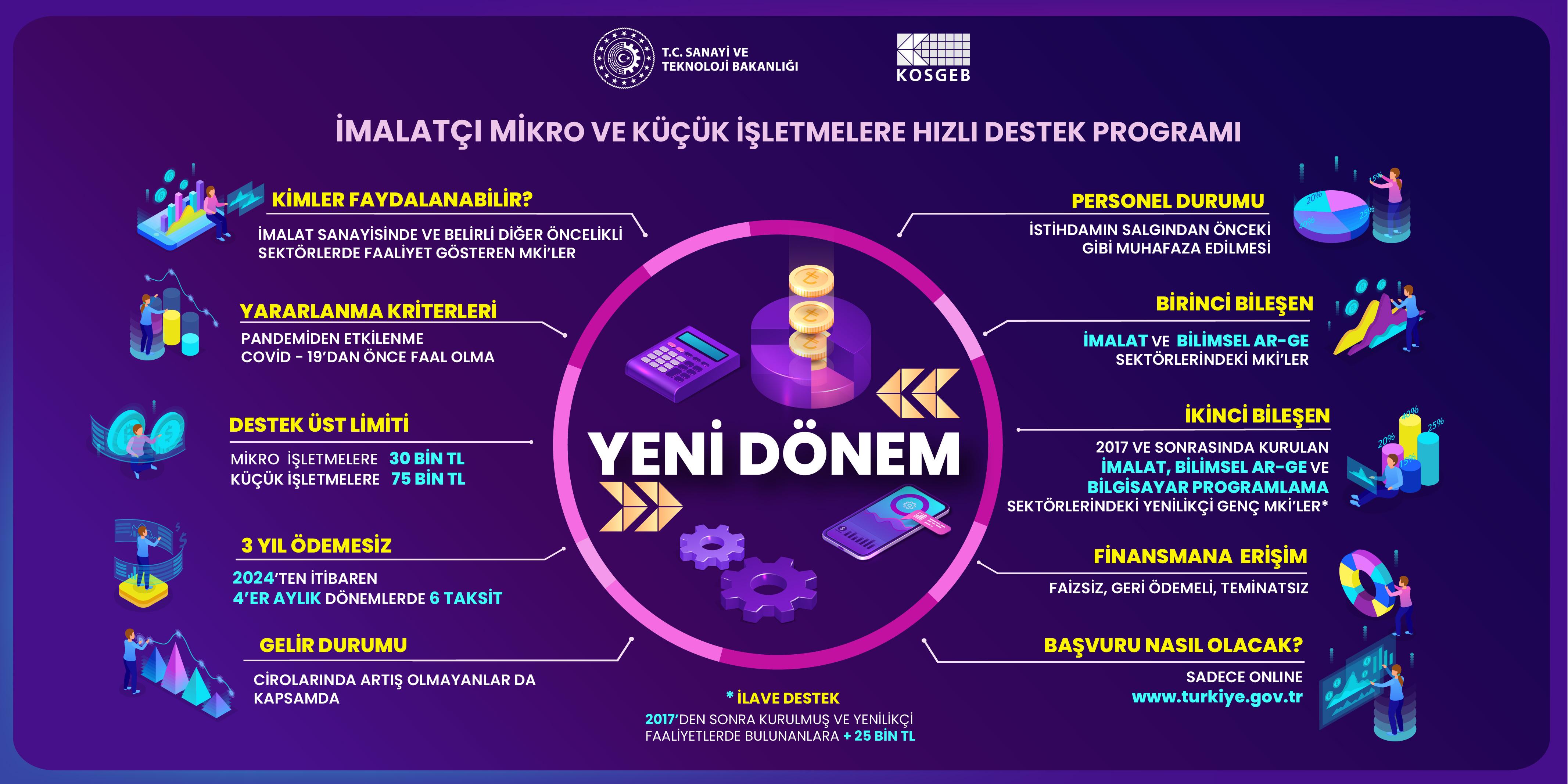 İmalatçı Mikro ve Küçük Ölçekli İşletmelere Hızlı Destek Programı Webinarı